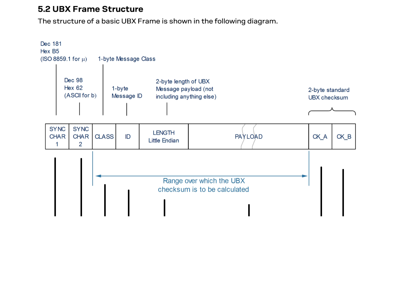 UBX Frame Structure.png